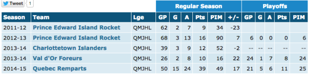 Courtesy Hockeydb.com